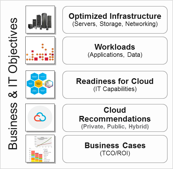 Business & IT objectives