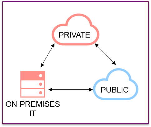 private - public - on-premises IT, hybrid cloud