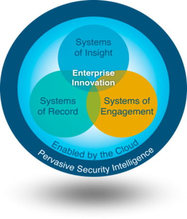 pervasive security intelligence graphic, Hybrid Cloud
