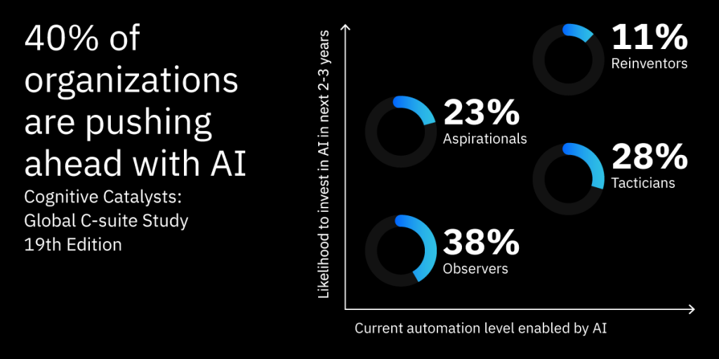 40% of orgs are pushing ahead with AI, AI for Business