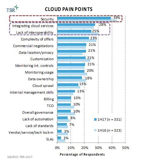 cloud pain points, IBM Spectrum
