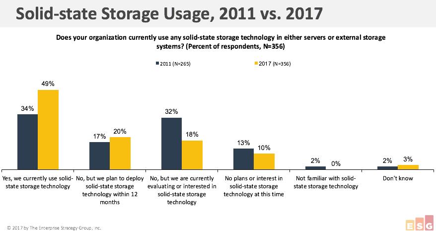 solid state storage usage comparison, 2011-2017, IBM All-Flash