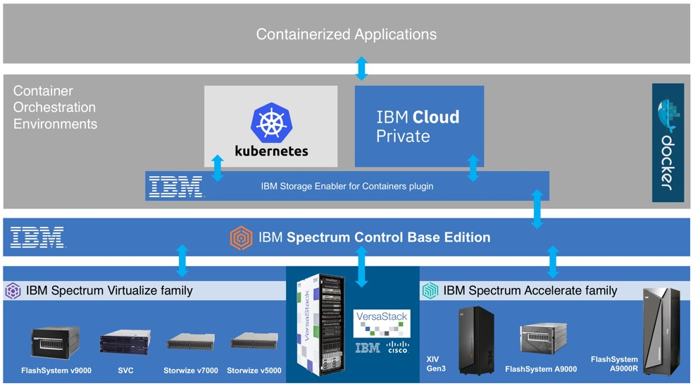 all containerized applications, IBM Storage Cloud