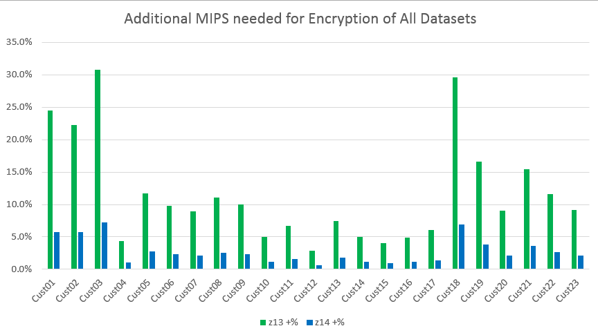 additional MIPS needed for encryption of all datasets, Data Encryption