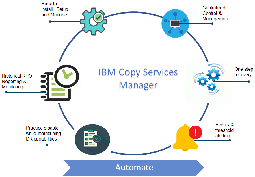 IBM Copy Services Manager graphic