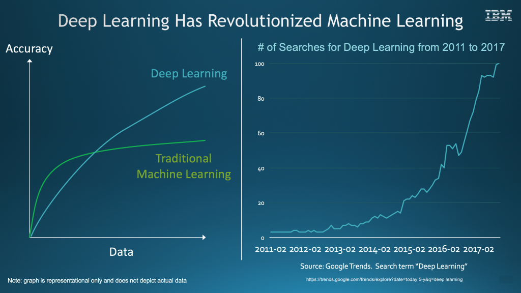 deep learning has revolutionized machine learning