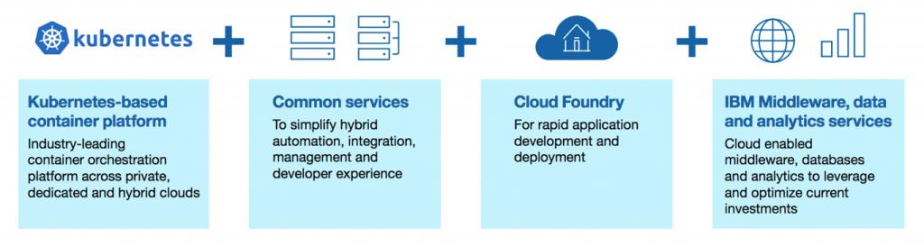 kubernetes-based container platform + IBM