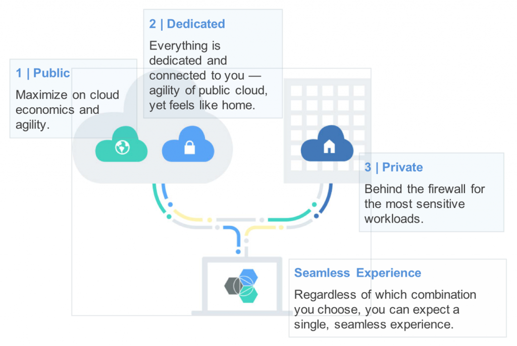 cloud types - all can expect a single, seamless experience, Cloud Private on Z