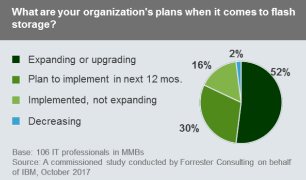 what are your organization's plans when it comes to flash storage?, IBM Flash
