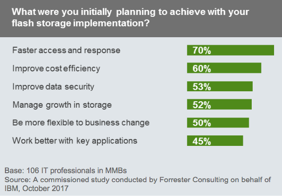 What were you intitially planning to achieve with your flash storage implementation?, IBM Flash