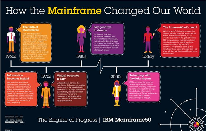how the mainframe changed our world, Mainframe DevOps