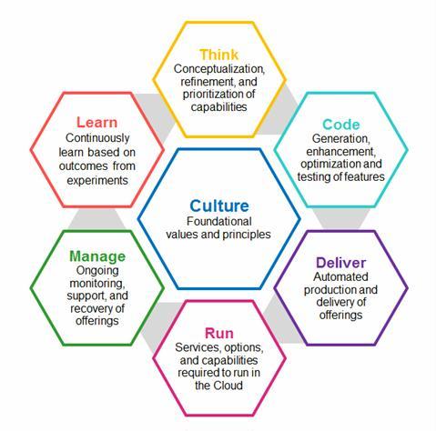 culture - foundational values and principles, Mainframe DevOps
