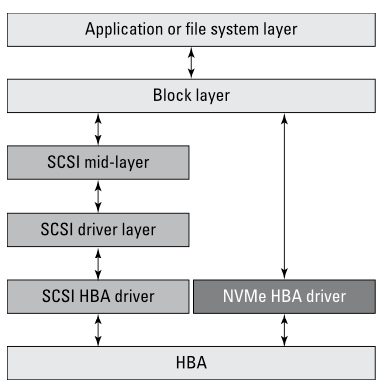 graphic of layers/drivers, NVMe-oF
