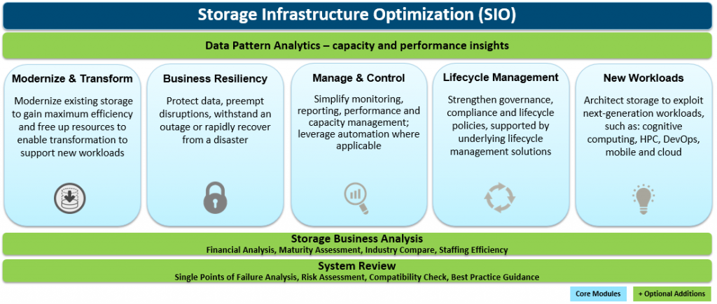 storage infrastructure optimization, Storage Infrastructure