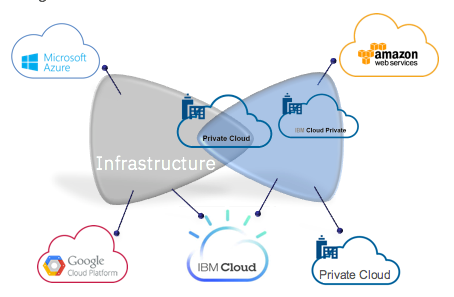 infrastructure cloud graphic, IDC Study