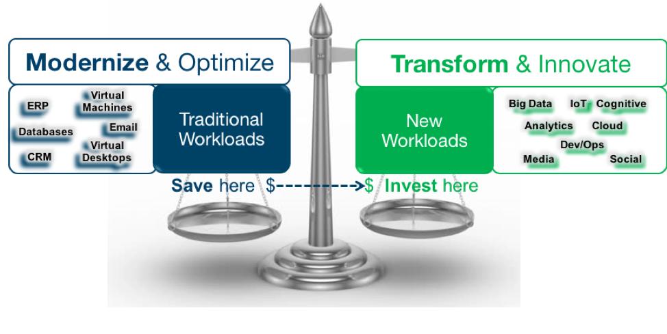 modernize and optimize, transform and innovate, Modernize Storage