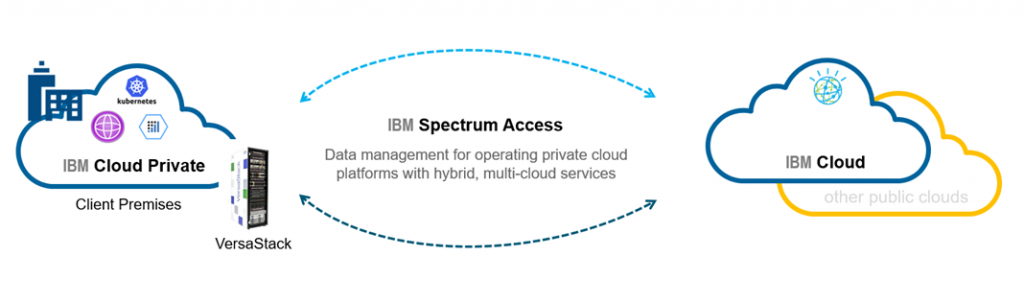 graphic demonstrating ibm spectrum access, Private Cloud