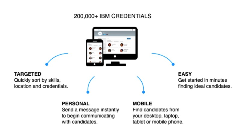 chart showing distribution of IBM-provided credentials