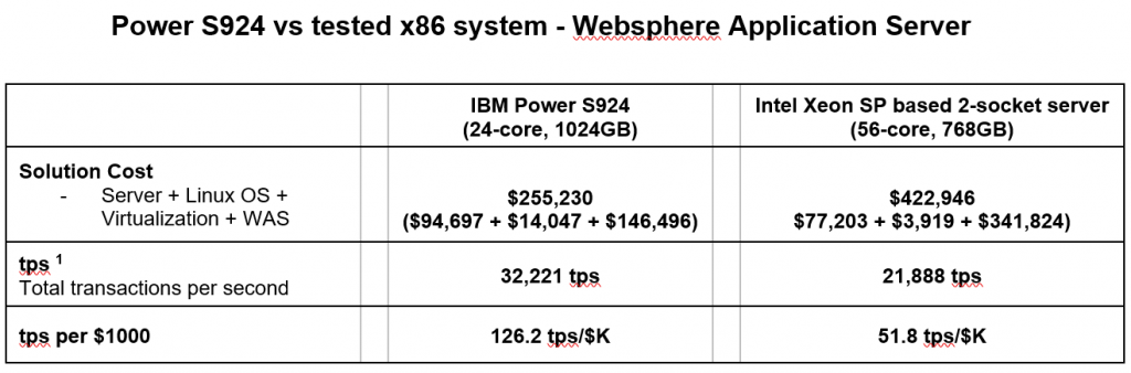power s924 vs tested x86 system, POWER9 Servers