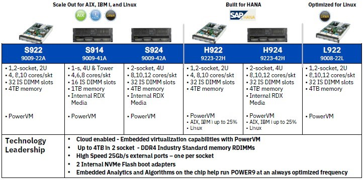 IBM POWER9 scale-out servers deliver more memory, better price
