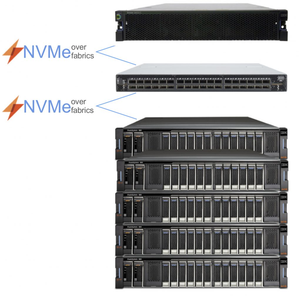 NVME over fabrics, Business Storage