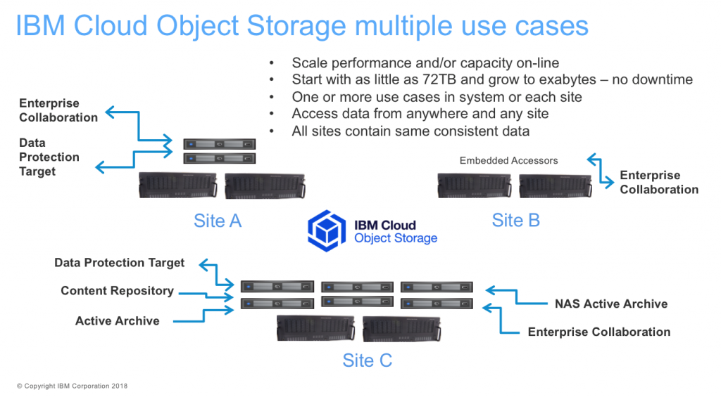 ibm cloud object storage use cases