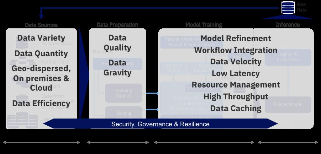 data flow graphic 2, AI Data Management