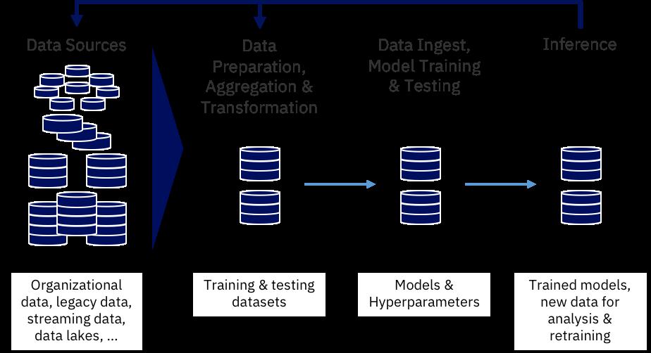 data flow graphic 1
