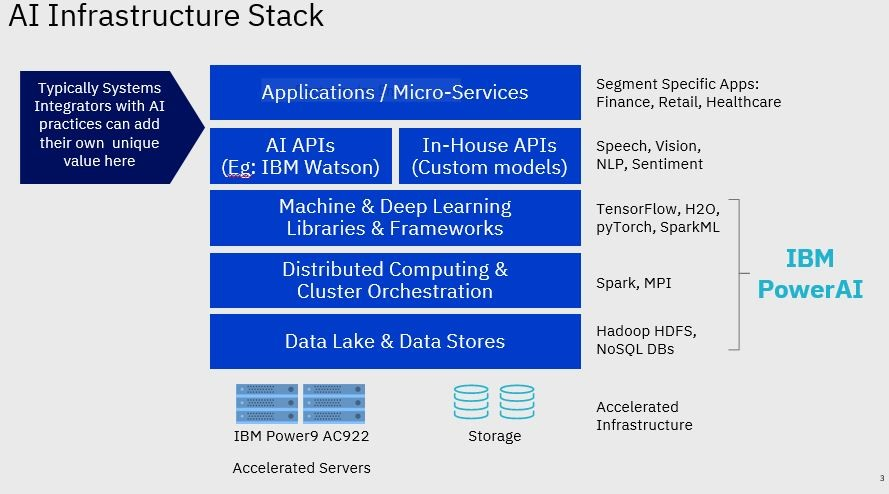 AI Infrastructure Stack, Power AI