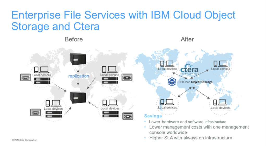 enterprise file services, Cloud Object Storage