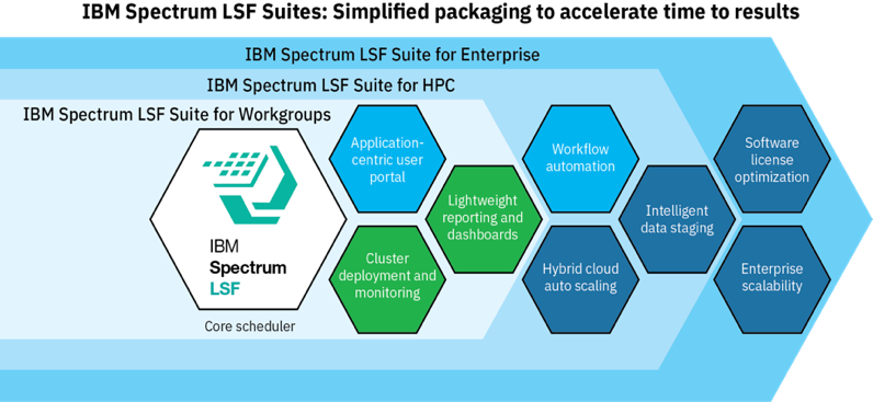 ibm spectrum lsf suites