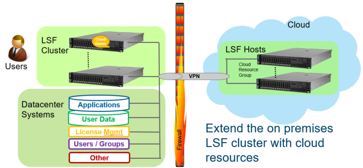 lsf cluster