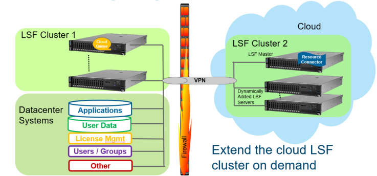 lsf clusters