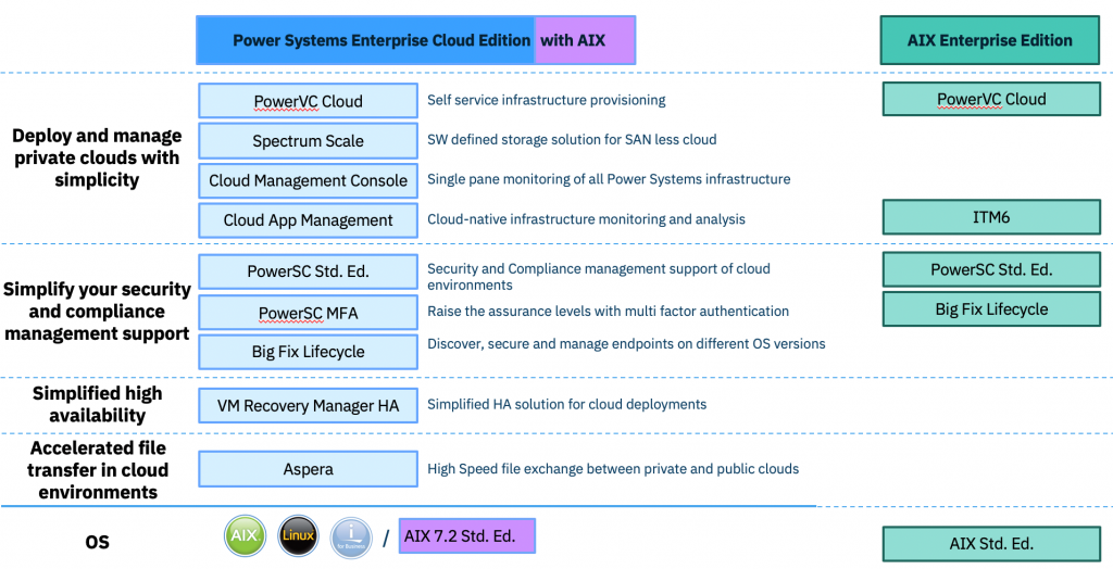 power systems enterprise cloud edition with AIX