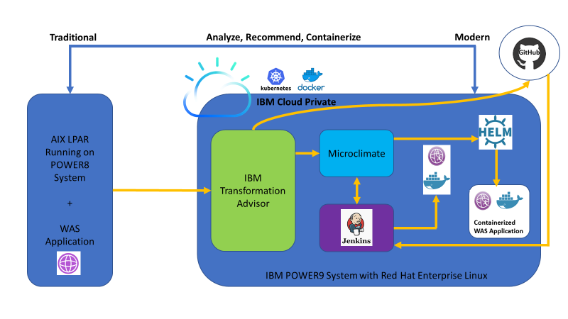 "typical migration procedure to move a sample application ""PlantsByWebSphere"" from AIX to IBM Cloud Private platform"