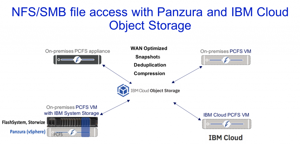 nfs/smb file access with panzura and ibm cloud object storage