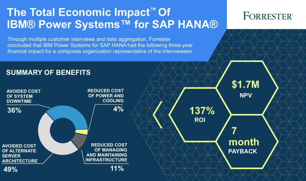 total economic impact of power systems for sap hana - summary of benefits