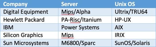 company, server, Unix OS