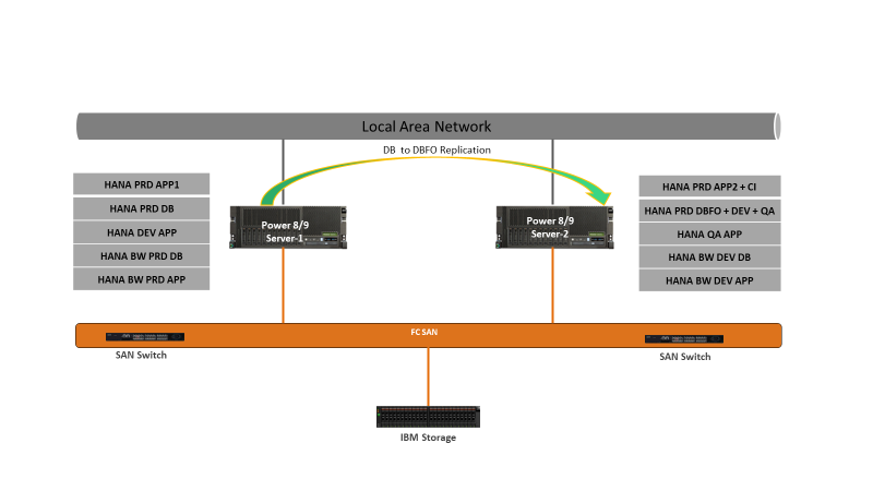 image of a local area network example