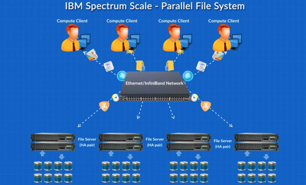 ibm spectrum scale parallel file system