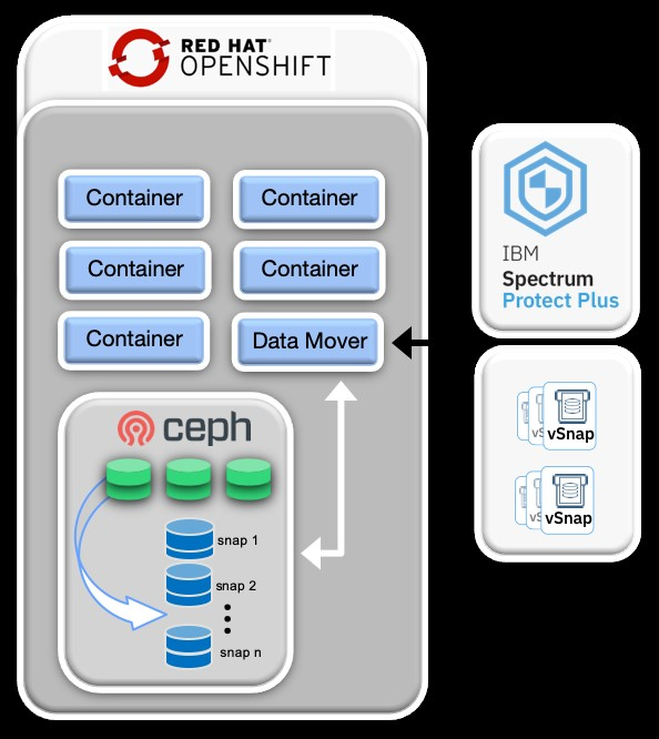 red hat openshift preview