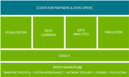 ecosystem partners and developers