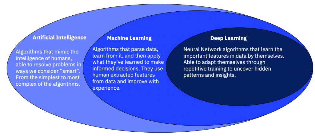Specialization of AI algorithms