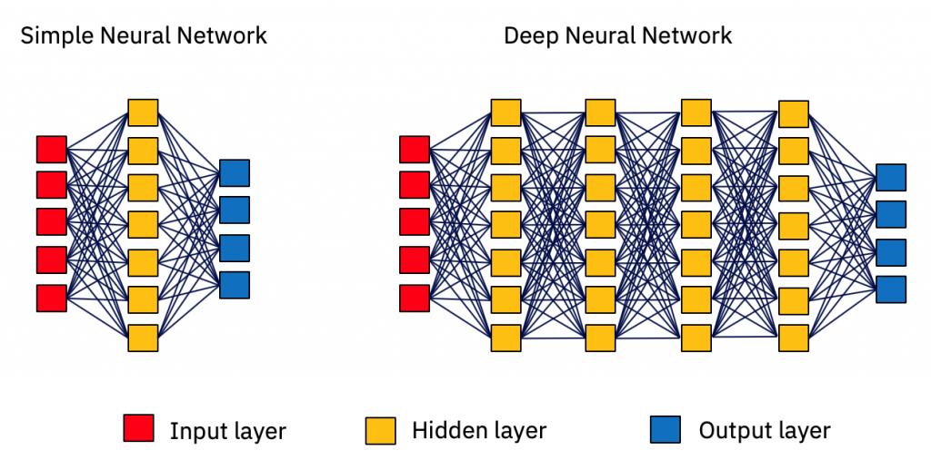Illustration of computer neural networks