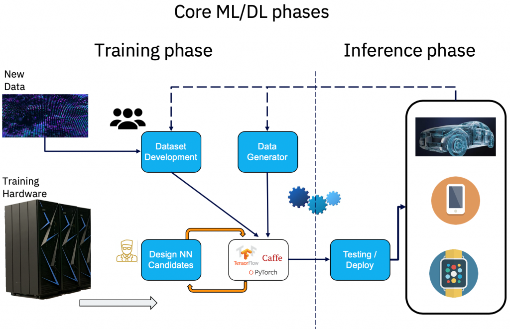 A deep learning project's lifecycle