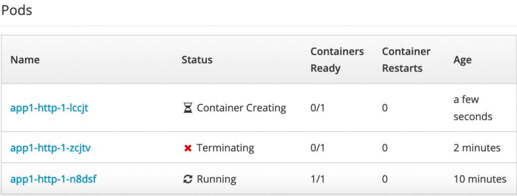 Figure 2: OpenShift recreating terminated pod