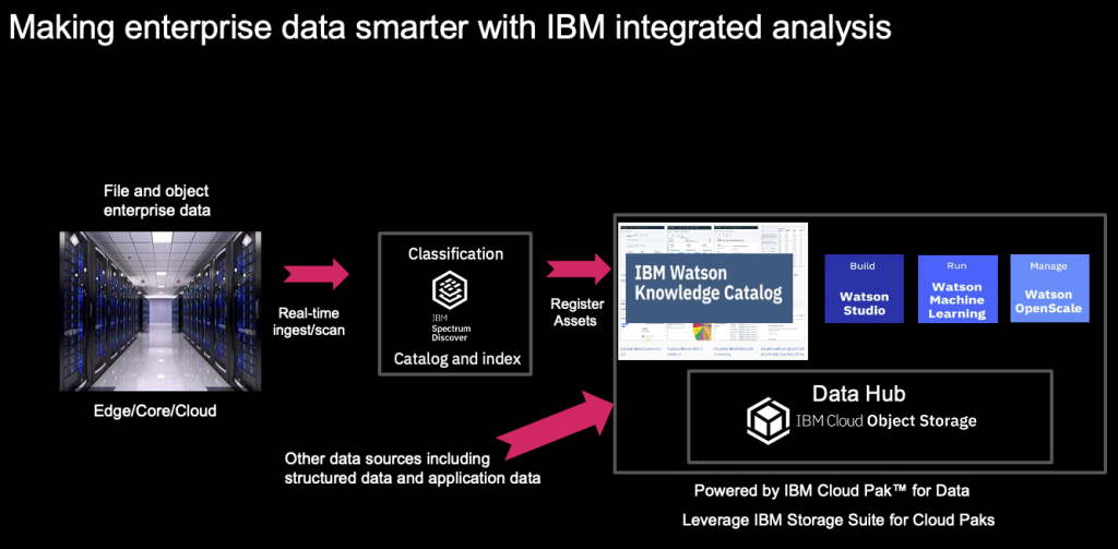 making enterprise data smarter with ibm integrated analysis