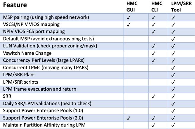 Figure 3: Comparison of LPM/SRR features