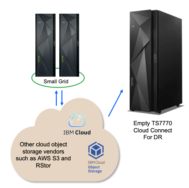 small grid -- cloud object storage vendors -- empty TS7770 cloud connect for DR