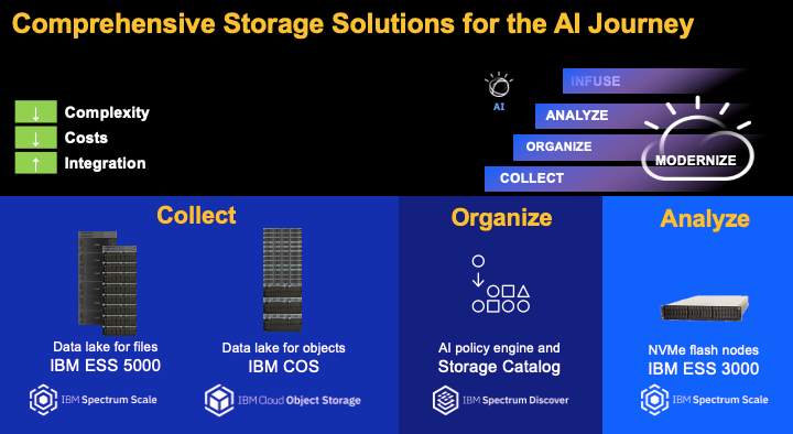 comprehensive storage solutions for the AI journey